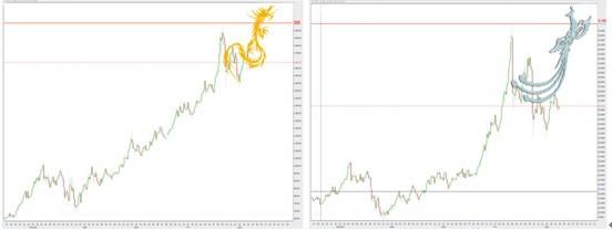 近日,金价反复震荡下探,市场悲观氛围浓厚,国内外各路神仙有看涨有看跌,众说纷纭,投资者也是云里雾里不知所措,其实商品价格的分析任何人都有50%的准确率,无非涨与跌两个结果,稍微聪明点的涨的时候天天看涨,跌的时候天天看跌,那么你的分析准确率已经在80%以上了,恭喜你你已经是一名优秀的分析师了。 但是这都不重要,我认为重要的是拐点的把握和正确的操作,也就是说2%(拐点)的准确率加正确的操作足够了,有朋友操作失利和我聊天时候总是说某某说某某云,我说你听着评书做投资你真幽默,你还不如电视剧《番号》里的国军连长,你